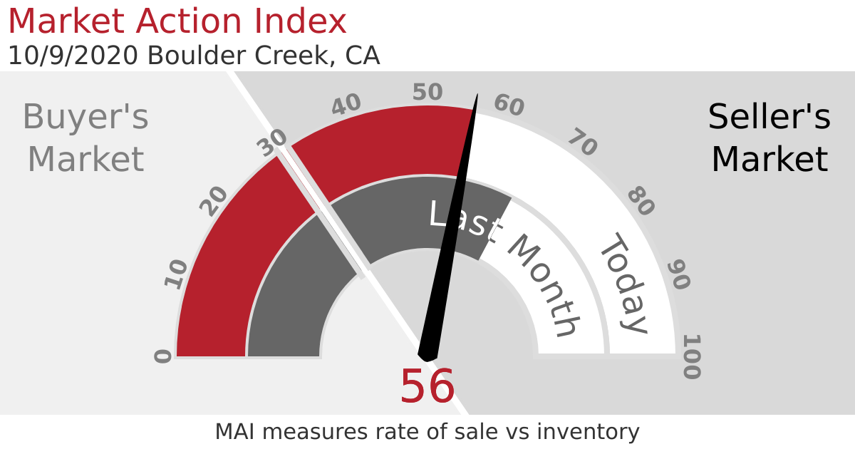 Market Action Index screenshot-1