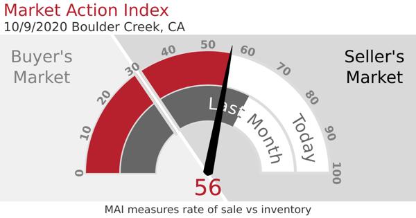 Market Action Index screenshot