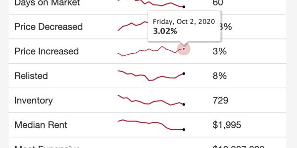 Price Increase screenshot