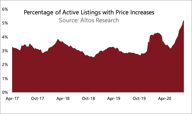 Investors, Flips, iBuyers and Price Increases