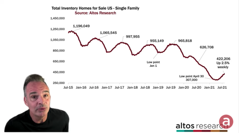 National Real Estate Update: Rising Inventory Continues to Surprise