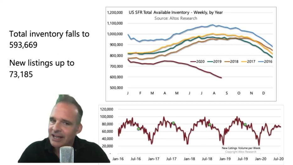 The Strongest Seller's Market We've Ever Seen [New Video]