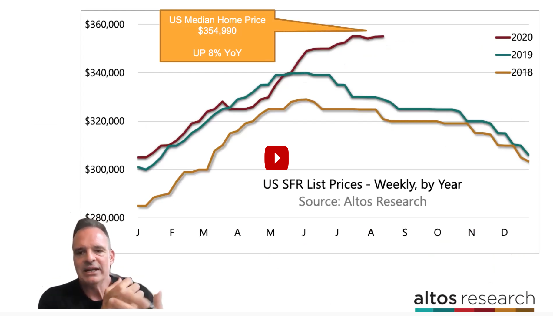 Home Prices 8% Higher Year over Year [New Video]
